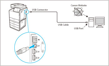 Connecting the Machine to a Computer or Network - Canon