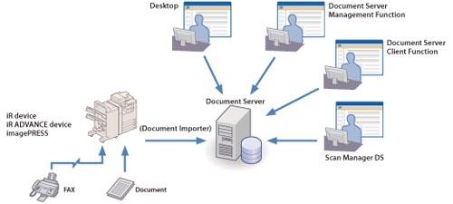 imageWARE Document Server - Canon - imageRUNNER ADVANCE 4051