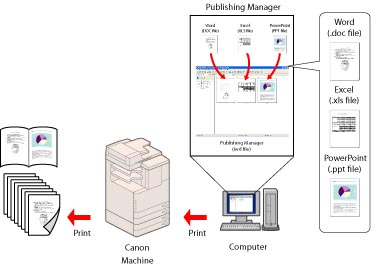 iw publishing manager