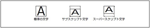 スーパー/サブスクリプト文字の...
